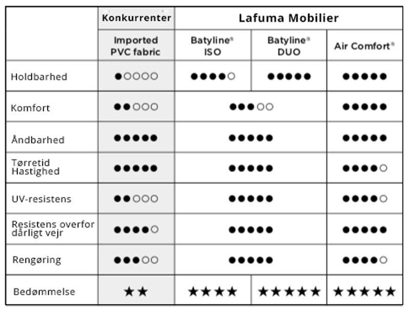 Vævningsskema Lafuma