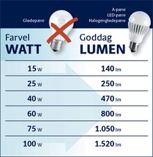 Watt eller Lumen - Find guide her
